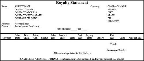 Sample Artist Royalty Statement